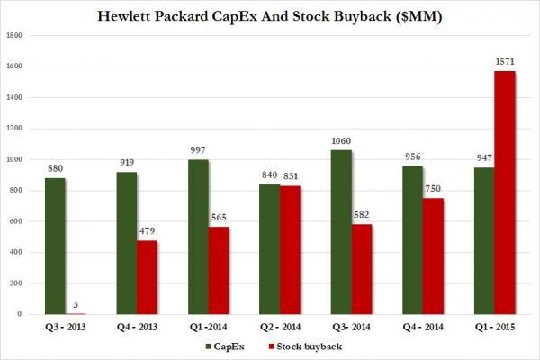 Die Grafik zeigt die Investitionen von Hewlett Packard (grün) und die ausgaben zum Rückkauf von Aktien (rot)